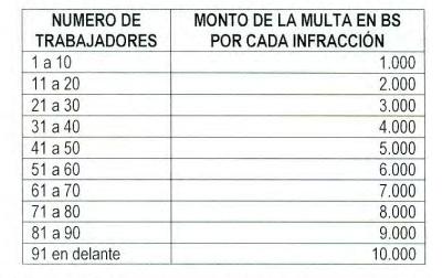 multas y sanciones del ministerio de trabajo mi trabajo bolivia